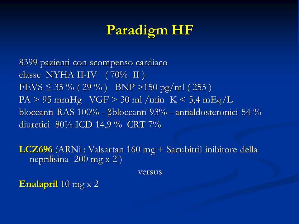 Paradigm HF 8399 pazienti con scompenso cardiaco classe NYHA II-IV ( 70% II ) FEVS ≤ 35 % ( 29 % ) BNP >150 pg/ml ( 255 ) PA > 95 mmHg VGF > 30 ml /min K 95 mmHg VGF > 30 ml /min K < 5,4 mEq/L bloccanti RAS 100% - βbloccanti 93% - antialdosteronici 54 % diuretici 80% ICD 14,9 % CRT 7% LCZ696 (ARNi : Valsartan 160 mg + Sacubitril inibitore della neprilisina 200 mg x 2 ) versus Enalapril 10 mg x 2 senza aumento degli effetti collaterali età M F età M F 40-49 anni 1,1 % 1,1% 60-69 anni 6,2 % 4,3% 70-79 anni 11,6 % 7,6% >80 anni 11,6 % 13,3%