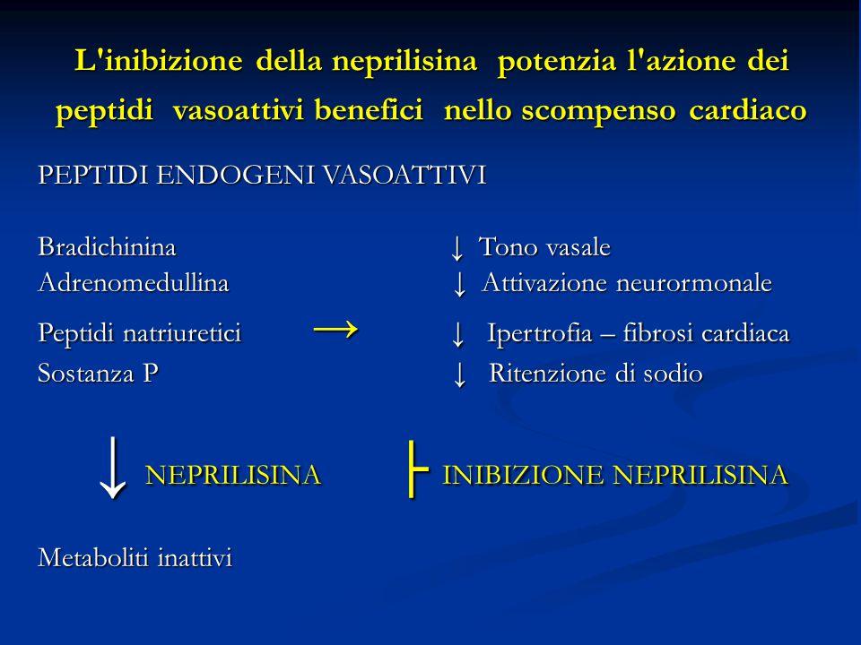 L inibizione della neprilisina potenzia l azione dei peptidi vasoattivi benefici nello scompenso cardiaco PEPTIDI ENDOGENI VASOATTIVI Bradichinina ↓ Tono vasale Adrenomedullina ↓ Attivazione neurormonale Peptidi natriuretici → ↓ Ipertrofia – fibrosi cardiaca Sostanza P ↓ Ritenzione di sodio ↓ NEPRILISINA ├ INIBIZIONE NEPRILISINA ↓ NEPRILISINA ├ INIBIZIONE NEPRILISINA Metaboliti inattivi senza aumento degli effetti collaterali età M F età M F 40-49 anni 1,1 % 1,1% 60-69 anni 6,2 % 4,3% 70-79 anni 11,6 % 7,6% >80 anni 11,6 % 13,3%