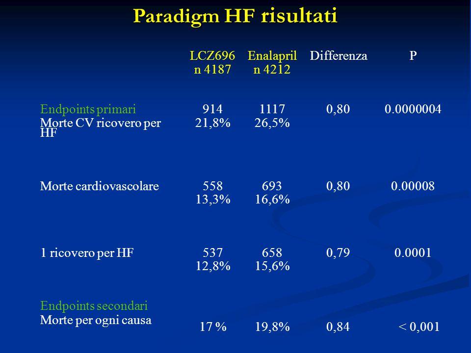 Paradigm HF risultati LCZ696 n 4187 Enalapril n 4212 DifferenzaP Endpoints primari Morte CV ricovero per HF 914 21,8% 1117 26,5% 0,800.0000004 Morte cardiovascolare 558 13,3% 693 16,6% 0,80 0.00008 1 ricovero per HF 537 12,8% 658 15,6% 0,790.0001 Endpoints secondari Morte per ogni causa 17 %19,8%0,84 < 0,001