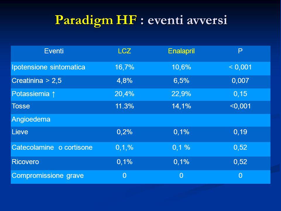 Paradigm HF : eventi avversi EventiLCZEnalaprilP Ipotensione sintomatica16,7%10,6%< 0,001 Creatinina > 2,54,8%6,5%0,007 Potassiemia ↑20,4%22,9%0,15 Tosse11.3%14,1%<0,001 Angioedema Lieve0,2%0,1%0,19 Catecolamine o cortisone0,1,%0,1 %0,52 Ricovero0,1% 0,52 Compromissione grave000