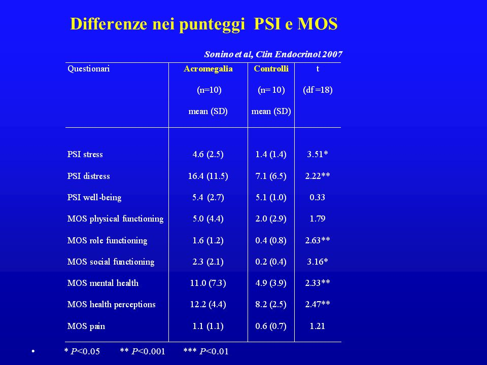 Differenze nei punteggi PSI e MOS Sonino et al, Clin Endocrinol 2007 * P<0.05 ** P<0.001 *** P<0.01