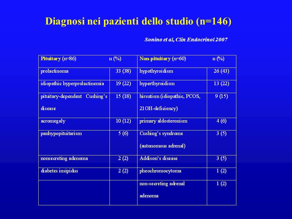 Diagnosi nei pazienti dello studio (n=146) Sonino et al, Clin Endocrinol 2007