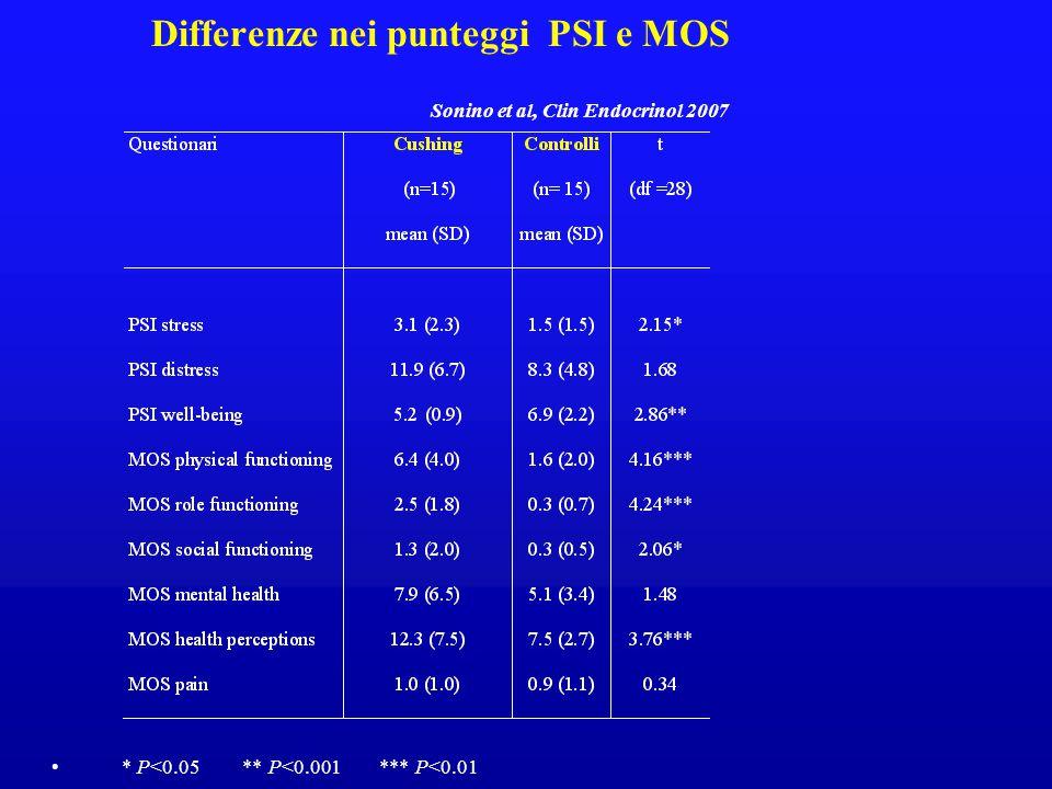 Differenze nei punteggi PSI e MOS Sonino et al, Clin Endocrinol 2007 * P<0.05 ** P<0.001 *** P<0.01