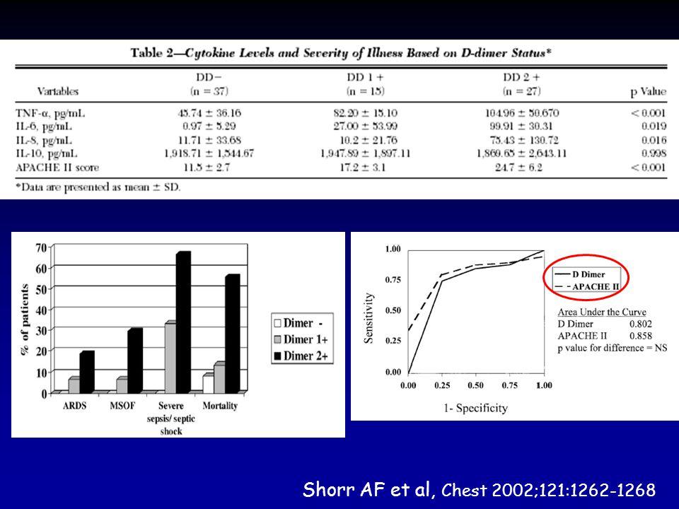 Shorr AF et al, Chest 2002;121:1262-1268