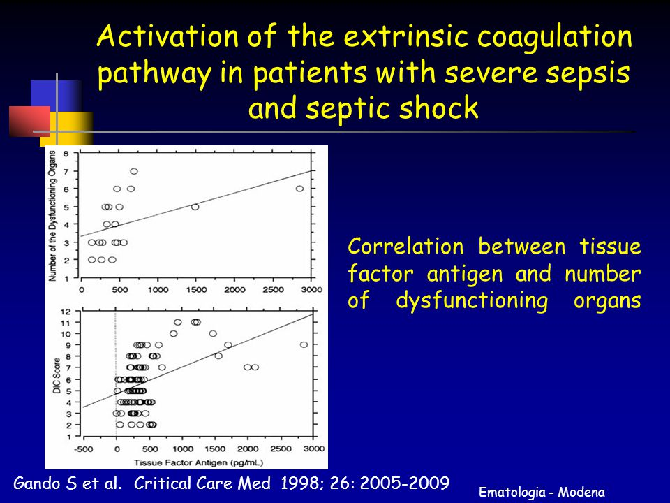 Ematologia - Modena Activation of the extrinsic coagulation pathway in patients with severe sepsis and septic shock Gando S et al. Critical Care Med 1