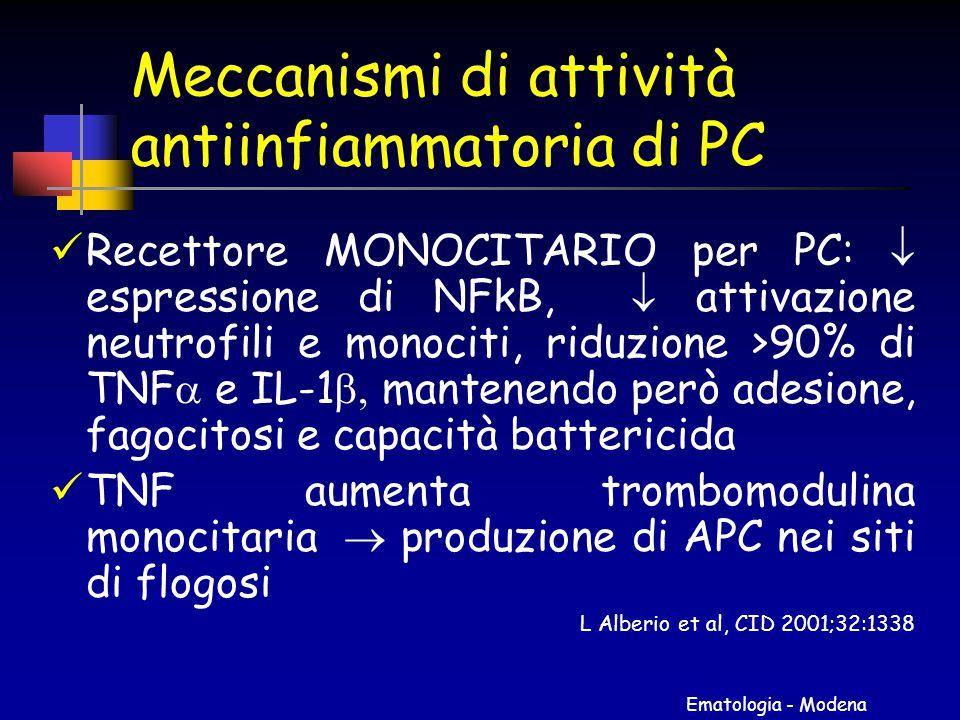 Ematologia - Modena Meccanismi di attività antiinfiammatoria di PC Recettore MONOCITARIO per PC:  espressione di NFkB,  attivazione neutrofili e mon