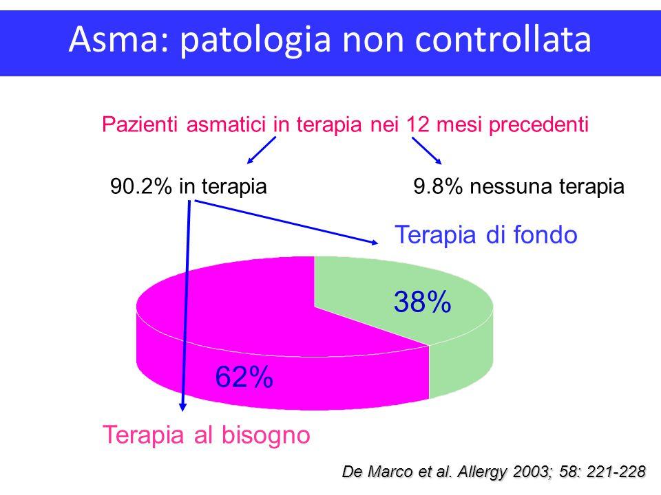 Terapia di fondo Terapia al bisogno 9.8% nessuna terapia90.2% in terapia De Marco et al. Allergy 2003; 58: 221-228 Pazienti asmatici in terapia nei 12