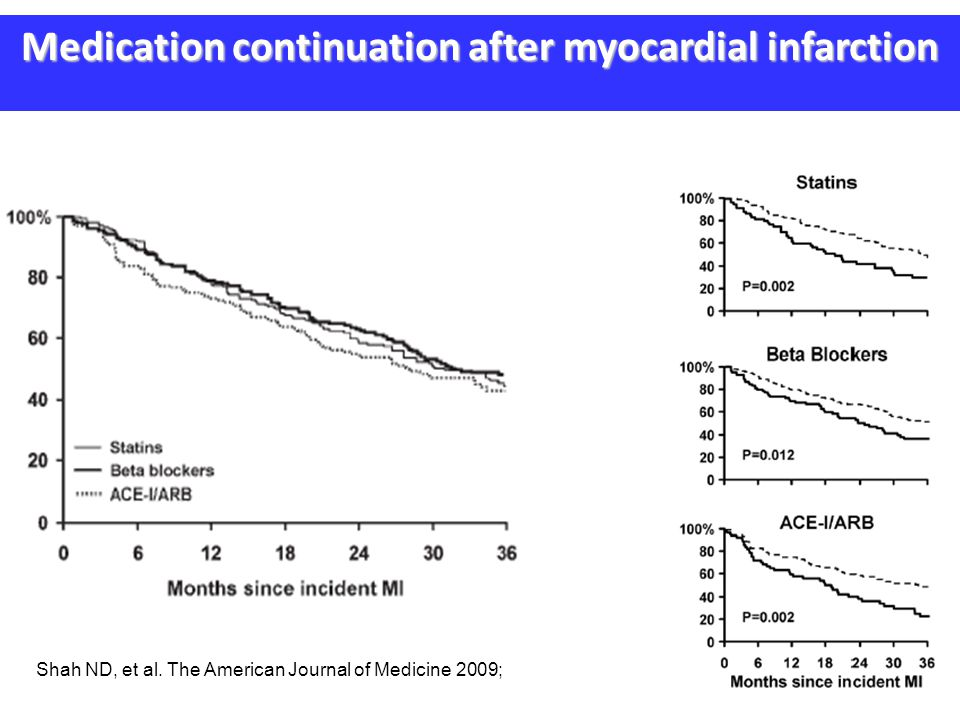 Shah ND, et al. The American Journal of Medicine 2009; Medication continuation after myocardial infarction