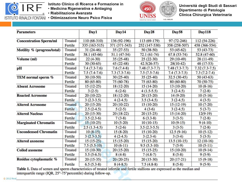 Istituto Clinico di Ricerca e Formazione in Medicina Rigenerativa e Antiaging Riabilitazione Avanzata Ottimizzazione Neuro Psico Fisica Università deg