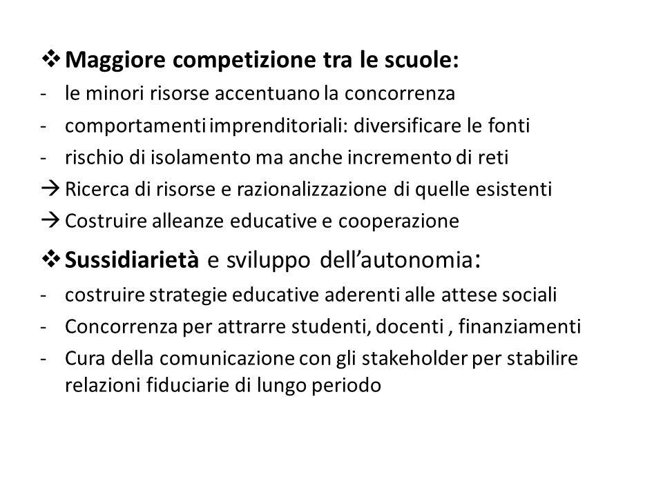  Maggiore competizione tra le scuole: -le minori risorse accentuano la concorrenza -comportamenti imprenditoriali: diversificare le fonti -rischio di