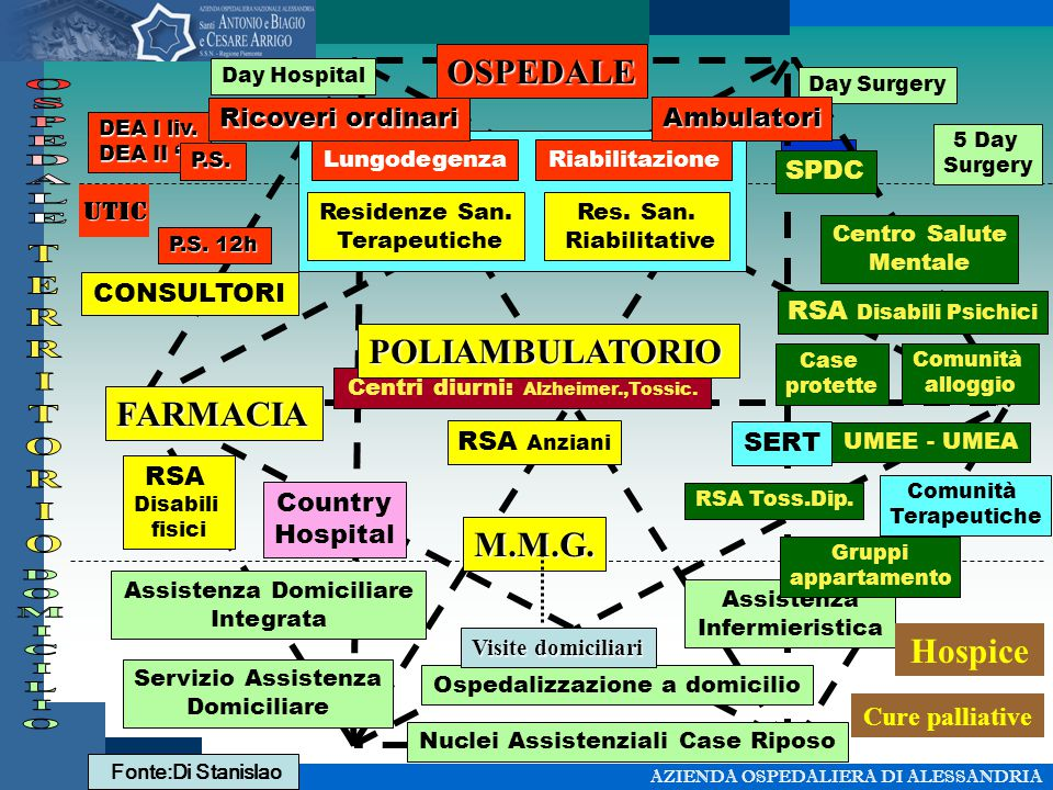 O.P. Centri diurni: Alzheimer.,Tossic. RSA Disabili fisici RSA Anziani Residenze San.