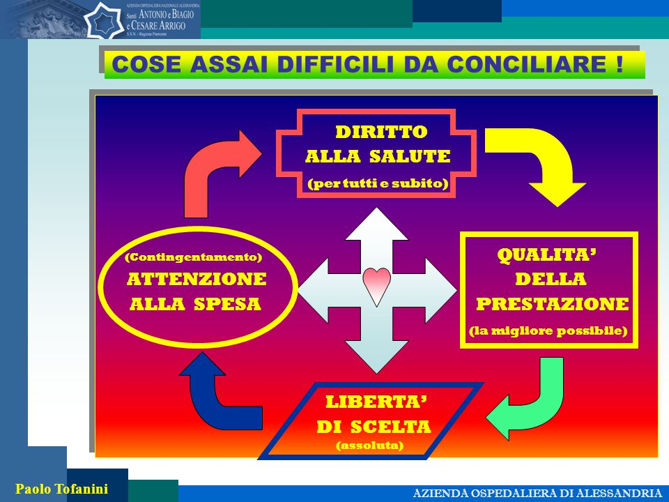 AZIENDA OSPEDALIERA DI ALESSANDRIA Paolo Tofanini COSE ASSAI DIFFICILI DA CONCILIARE .