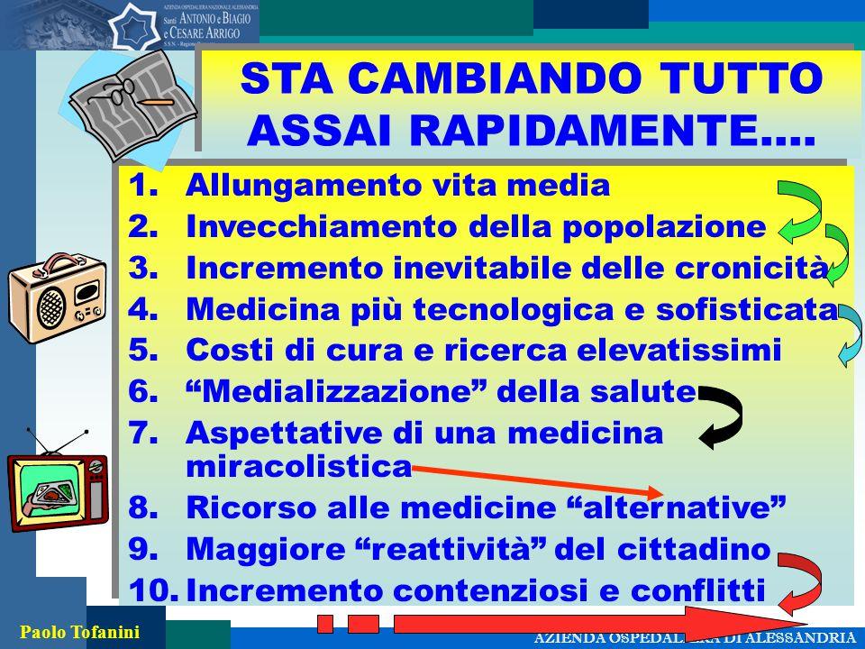 AZIENDA OSPEDALIERA DI ALESSANDRIA Paolo Tofanini STA CAMBIANDO TUTTO ASSAI RAPIDAMENTE….