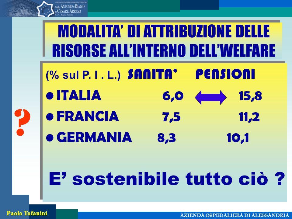 AZIENDA OSPEDALIERA DI ALESSANDRIA Paolo Tofanini MODALITA' DI ATTRIBUZIONE DELLE RISORSE ALL'INTERNO DELL'WELFARE (% sul P.