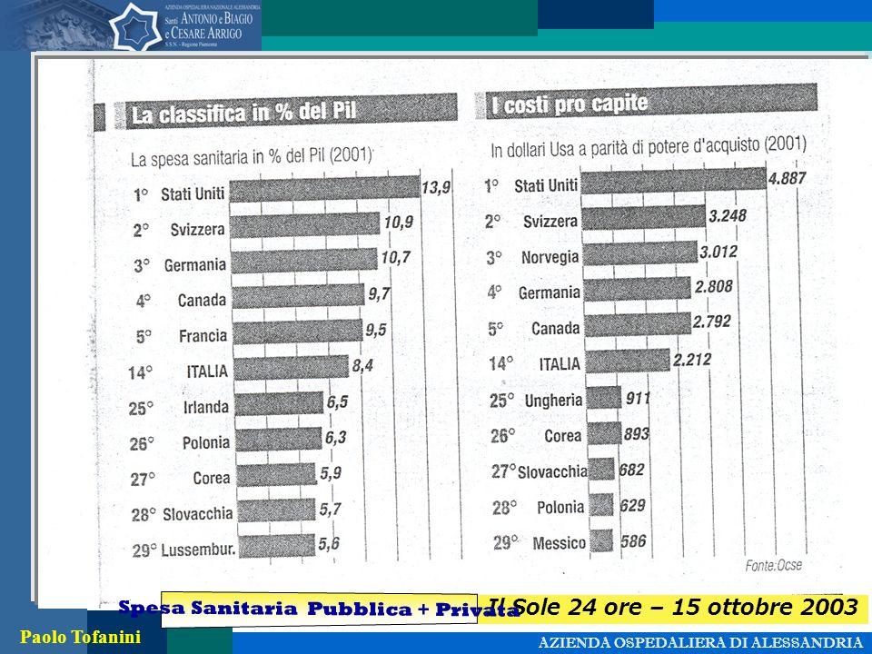 AZIENDA OSPEDALIERA DI ALESSANDRIA Paolo Tofanini Il Sole 24 ore – 15 ottobre 2003 Spesa Sanitaria Pubblica + Privata