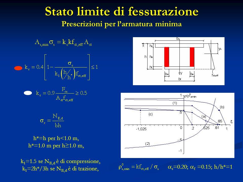 h*=h per h<1.0 m, h*=1.0 m per h≥1.0 m, k 1 =1.5 se N E,d è di compressione, k 1 =2h*/3h se N E,d è di trazione, Stato limite di fessurazione Prescriz