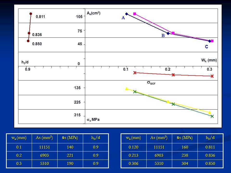 0.10.20.3 45 75 105 0 315 225 135 0.9 0.850 0.836 0.811 W k (mm) A s (cm 2 ) h 0 /d  s MPa  scr   C w k (mm) As (mm 2 ) s s (MPa) h 0 /d 0.1111511