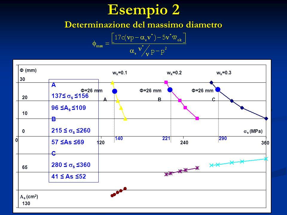 360 10 20 30 130 0 0 120240 65  s (MPa) Φ (mm)  s (cm 2 ) w k =0.1w k =0.2w k =0.3 Φ=26 mm 140221290 CAB 360 A 137≤  s ≤156 96 ≤A s ≤109 B 215 ≤ 