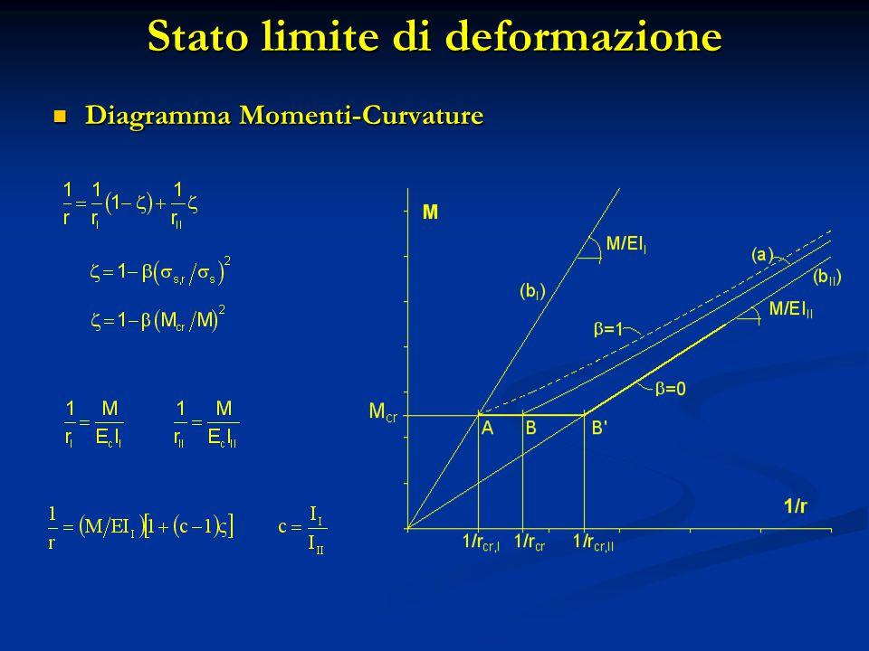 Stato limite di deformazione Diagramma Momenti-Curvature Diagramma Momenti-Curvature