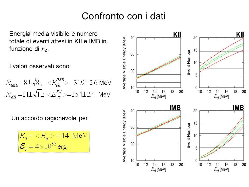 Confronto con i dati Energia media visibile e numero totale di eventi attesi in KII e IMB in funzione di E 0. I valori osservati sono: Un accordo ragi