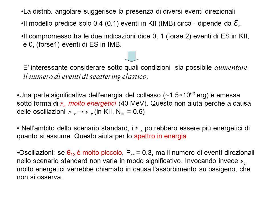 La distrib. angolare suggerisce la presenza di diversi eventi direzionali Il modello predice solo 0.4 (0.1) eventi in KII (IMB) circa - dipende da ε x