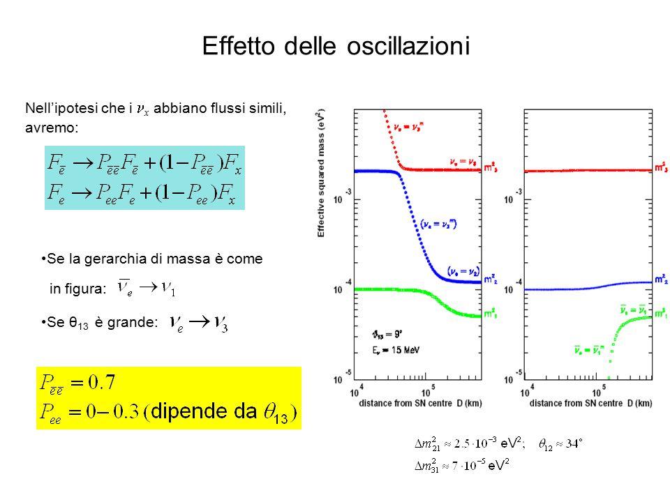 Effetto delle oscillazioni Se la gerarchia di massa è come in figura: Nell'ipotesi che i x abbiano flussi simili, avremo: Se θ 13 è grande: