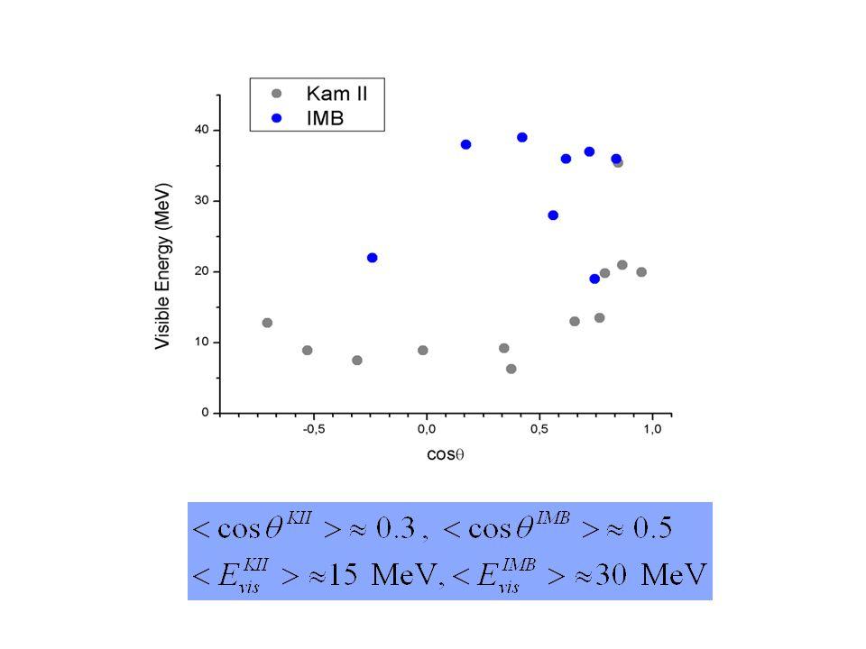 Ipotesi di Inverse Beta Decay In acqua il segnale dominante prodotto dai neutrini da Supernova, assumendo le energie tipiche descritte in precedenza, è dato dalla reazione di Inverse Beta Decay: Il tasso differenziale di eventi attesi è dato da: Integrando la precedente si ottengono facilmente le distribuzioni differenziali in energia e in angolo.