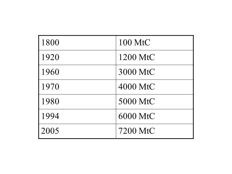 1800100 MtC 19201200 MtC 19603000 MtC 19704000 MtC 19805000 MtC 19946000 MtC 20057200 MtC