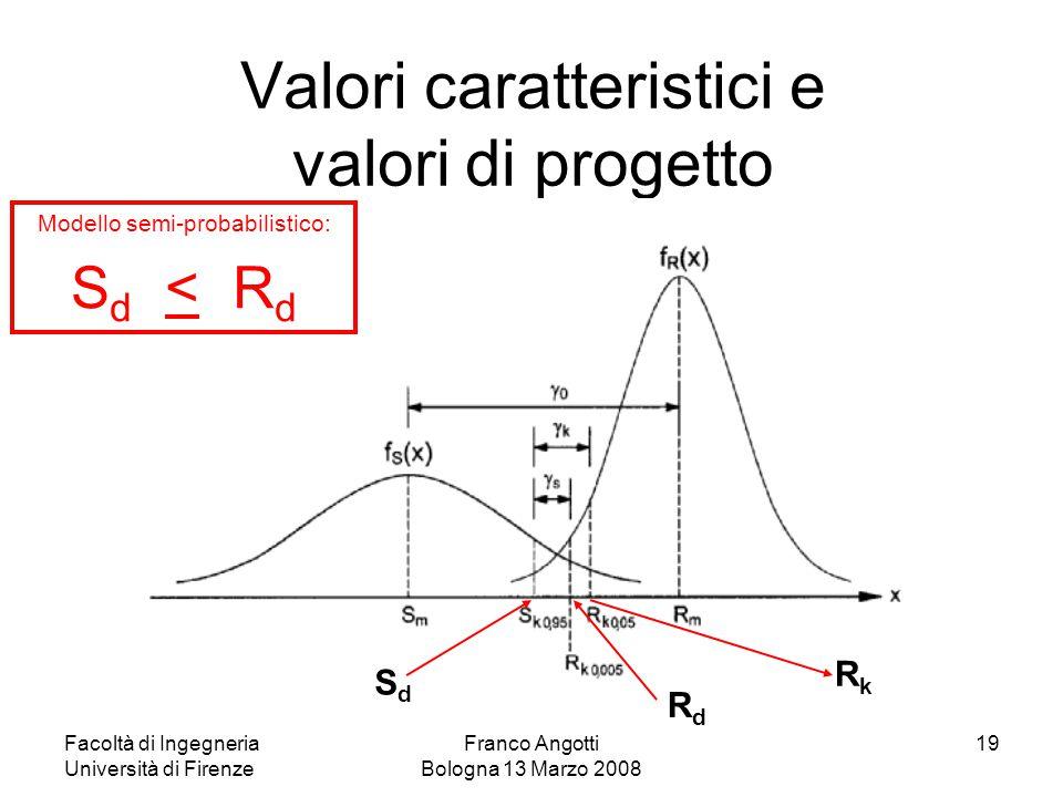 Facoltà di Ingegneria Università di Firenze Franco Angotti Bologna 13 Marzo 2008 19 Valori caratteristici e valori di progetto RdRd RkRk SdSd Modello