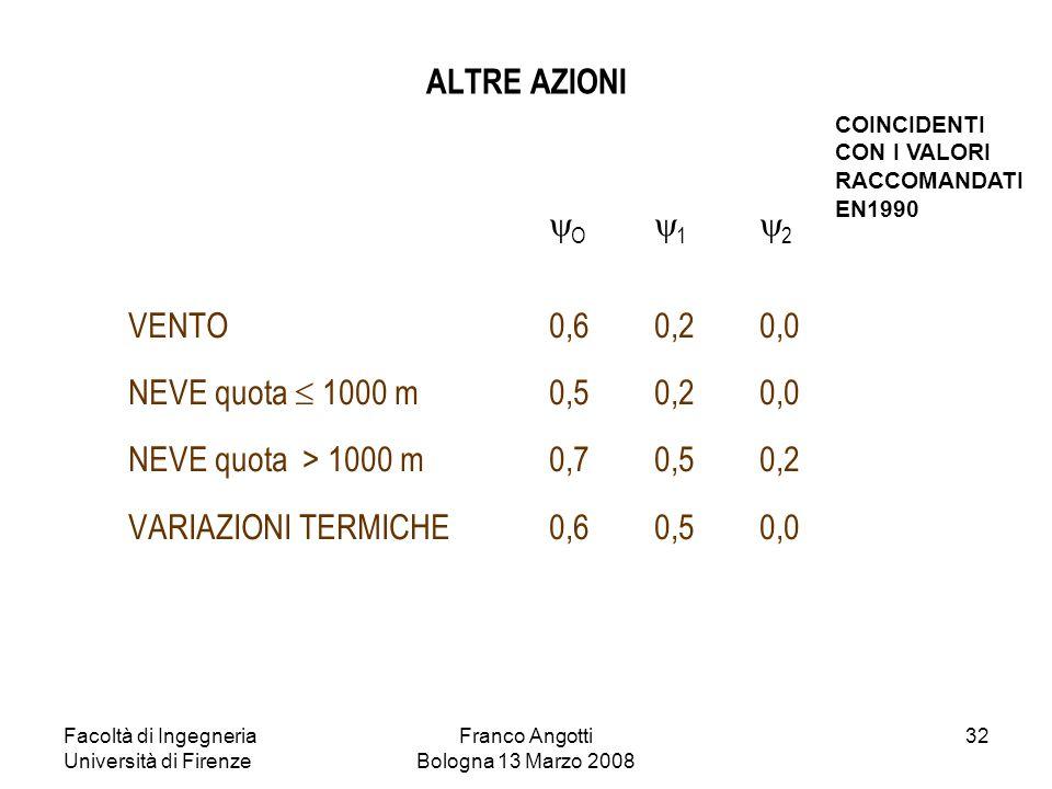 Facoltà di Ingegneria Università di Firenze Franco Angotti Bologna 13 Marzo 2008 32 ALTRE AZIONI  O  1  2 VENTO0,60,20,0 NEVE quota  1000 m0,50,20