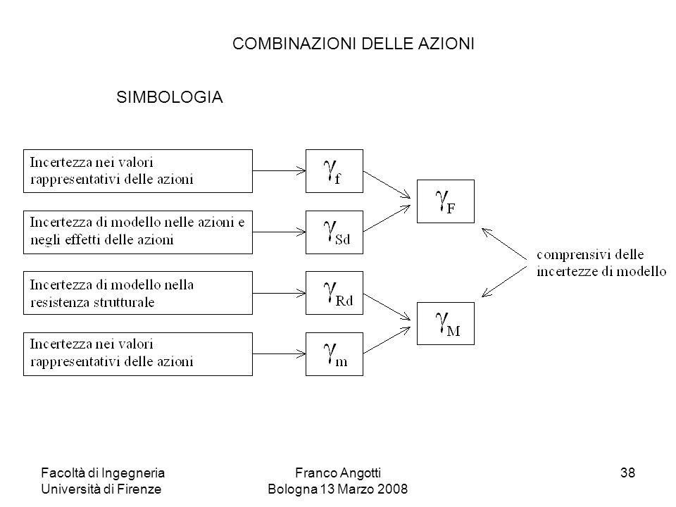 Facoltà di Ingegneria Università di Firenze Franco Angotti Bologna 13 Marzo 2008 38 COMBINAZIONI DELLE AZIONI SIMBOLOGIA