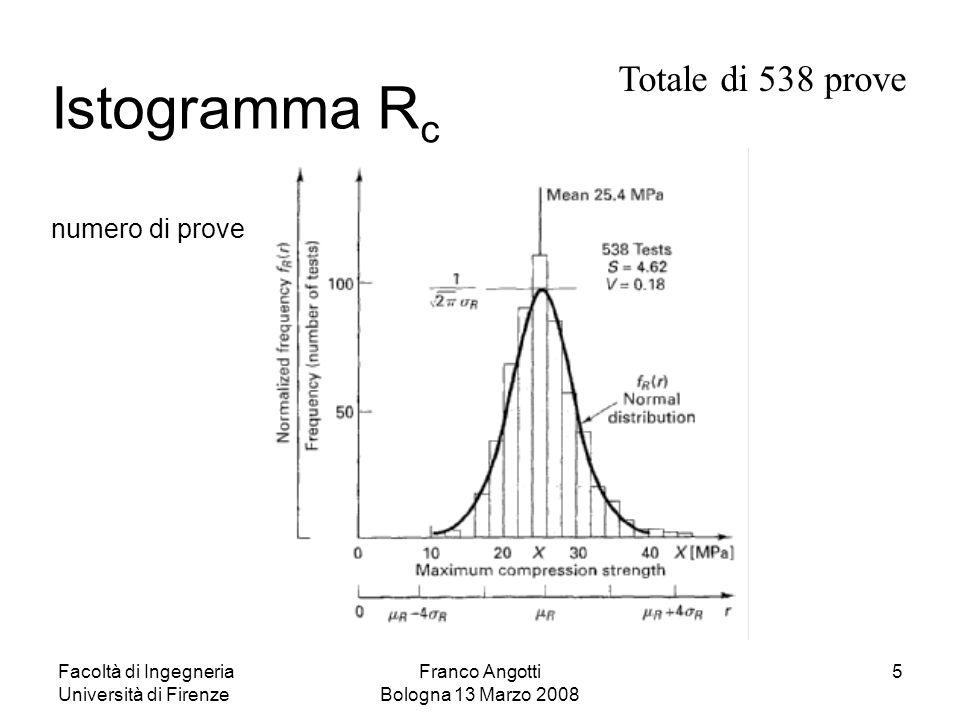 Facoltà di Ingegneria Università di Firenze Franco Angotti Bologna 13 Marzo 2008 5 Istogramma R c numero di prove Totale di 538 prove