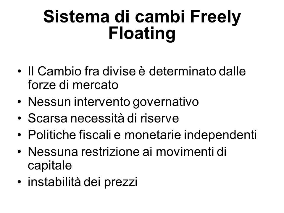 Sistema di cambi Freely Floating Il Cambio fra divise è determinato dalle forze di mercato Nessun intervento governativo Scarsa necessità di riserve P