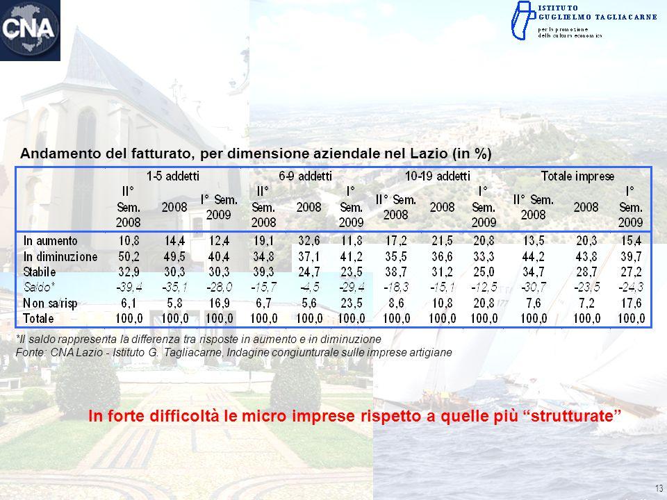 *Il saldo rappresenta la differenza tra risposte in aumento e in diminuzione Fonte: CNA Lazio - Istituto G. Tagliacarne, Indagine congiunturale sulle