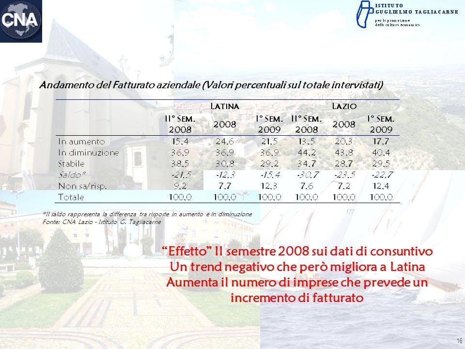 Andamento del Fatturato aziendale (Valori percentuali sul totale intervistati) *Il saldo rappresenta la differenza tra risposte in aumento e in diminu