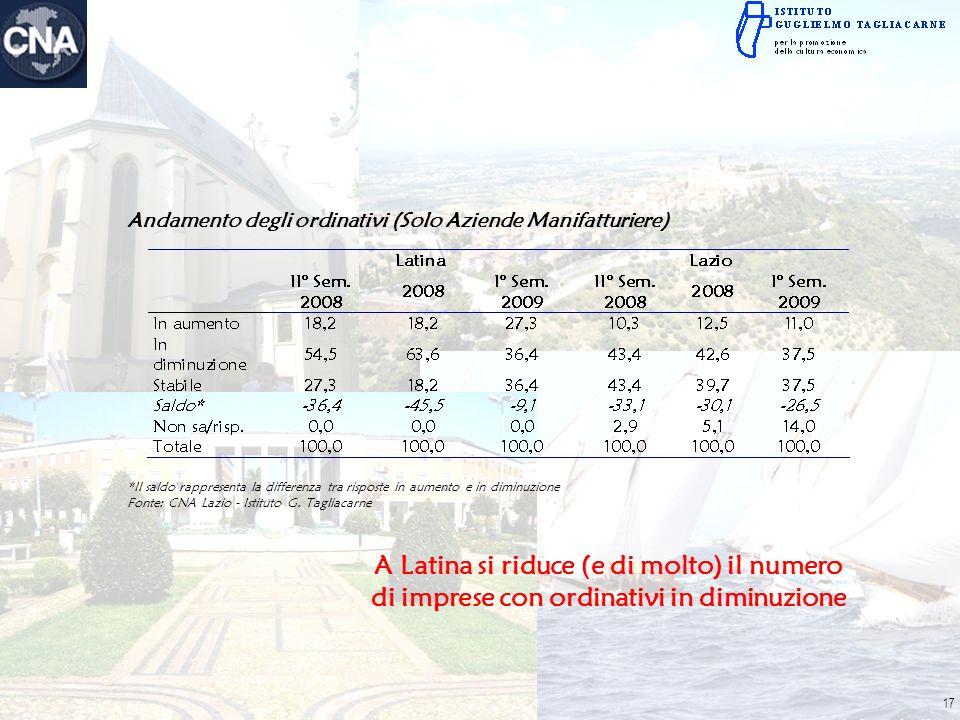 Andamento degli ordinativi (Solo Aziende Manifatturiere) *Il saldo rappresenta la differenza tra risposte in aumento e in diminuzione Fonte: CNA Lazio