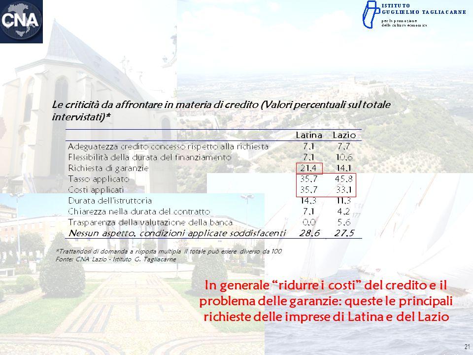 Le criticità da affrontare in materia di credito (Valori percentuali sul totale intervistati)* *Trattandosi di domanda a risposta multipla il totale p