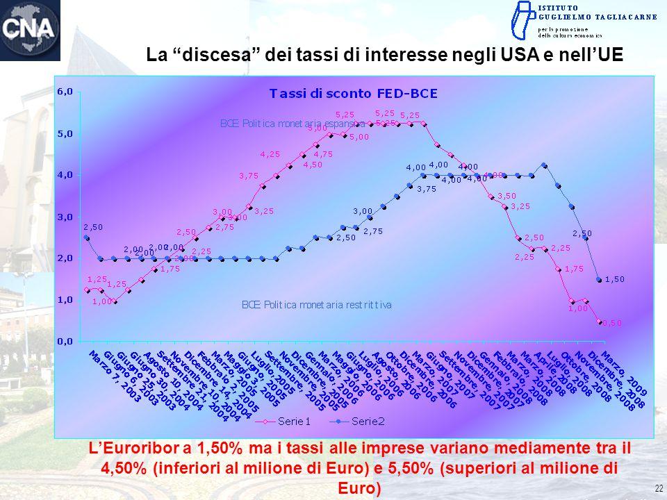 """L'Euroribor a 1,50% ma i tassi alle imprese variano mediamente tra il 4,50% (inferiori al milione di Euro) e 5,50% (superiori al milione di Euro) La """""""