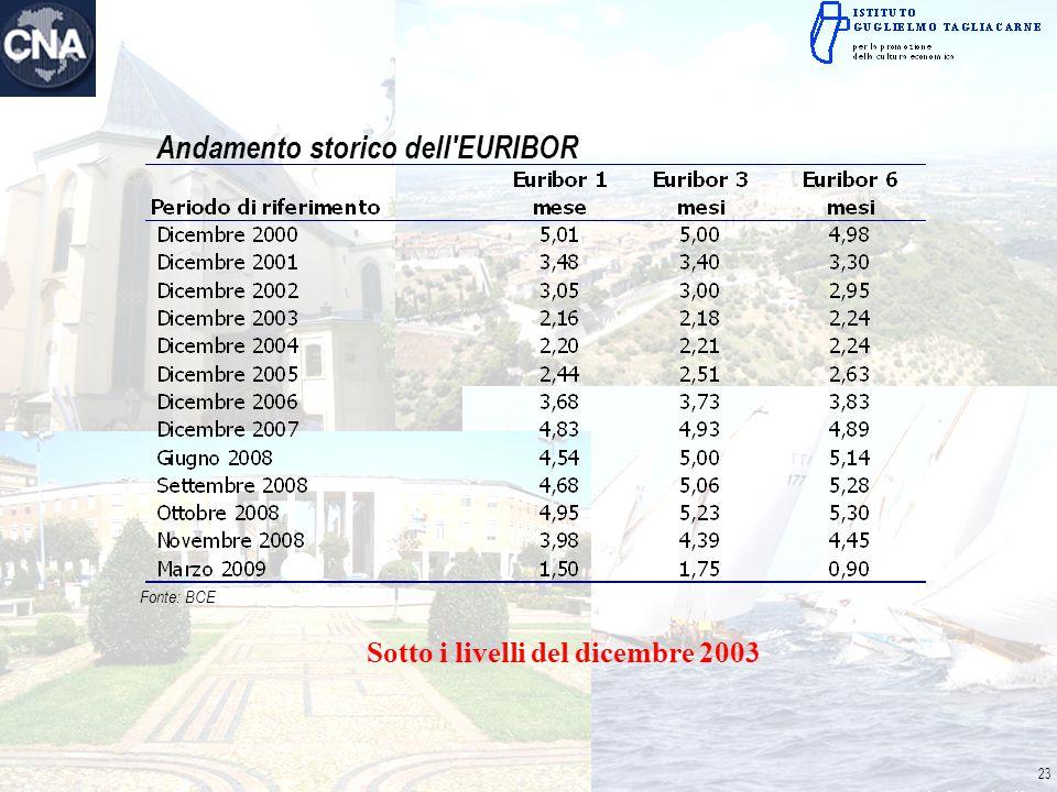 Andamento storico dell'EURIBOR Fonte: BCE Sotto i livelli del dicembre 2003 23