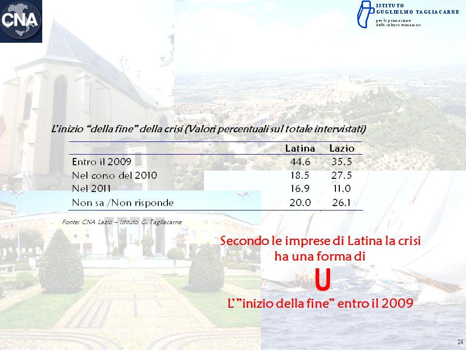 """L'inizio """"della fine"""" della crisi (Valori percentuali sul totale intervistati) Fonte: CNA Lazio – Istituto G. Tagliacarne Secondo le imprese di Latina"""