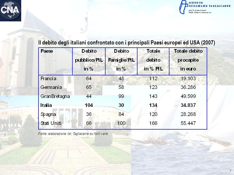 Il debito degli italiani confrontato con i principali Paesi europei ed USA (2007) Fonte: elaborazione Ist. Tagliacarne su fonti varie 7