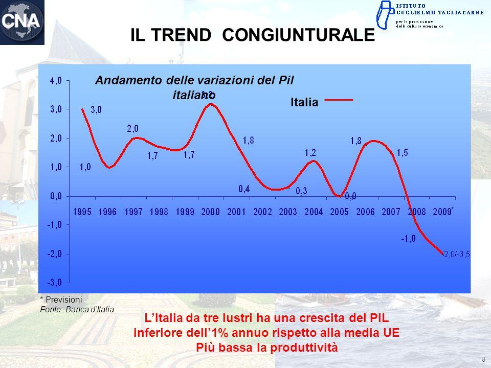 * Previsioni Fonte: Banca d'Italia Italia L'Italia da tre lustri ha una crescita del PIL inferiore dell'1% annuo rispetto alla media UE Più bassa la p