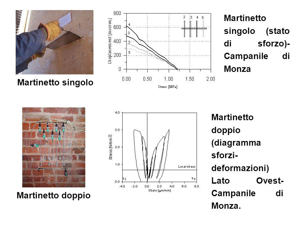 Martinetto singolo Martinetto doppio Martinetto doppio (diagramma sforzi- deformazioni) Lato Ovest- Campanile di Monza. Martinetto singolo (stato di s