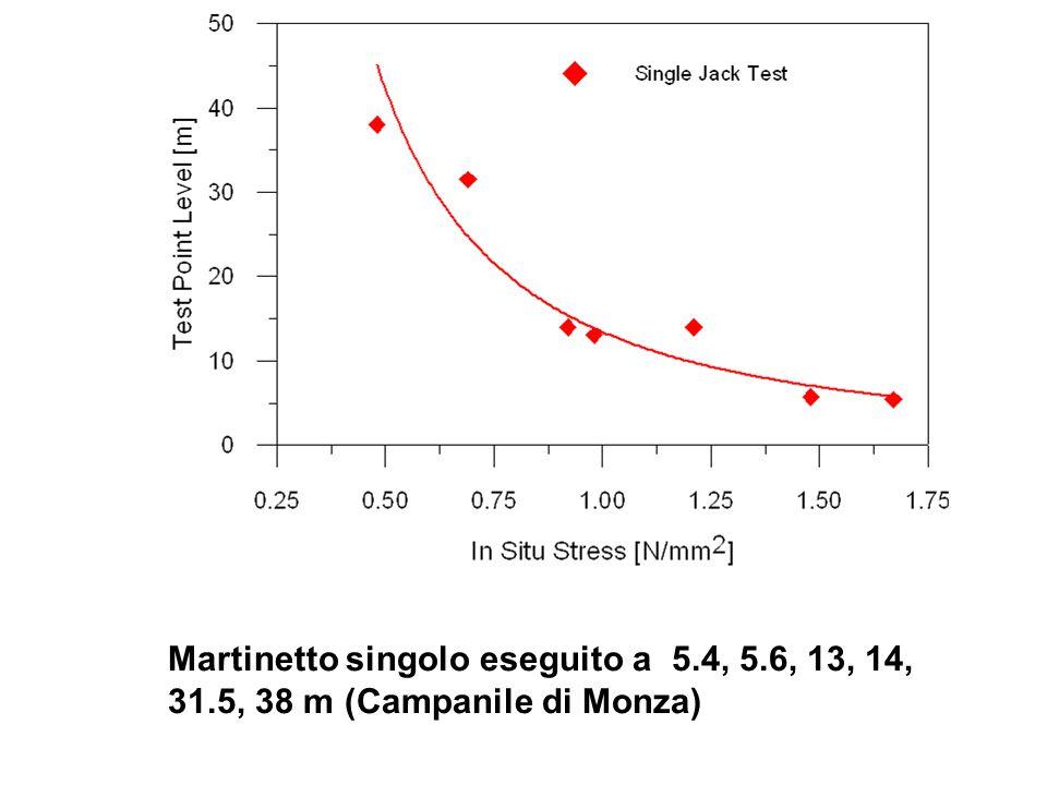 Martinetto singolo eseguito a 5.4, 5.6, 13, 14, 31.5, 38 m (Campanile di Monza)