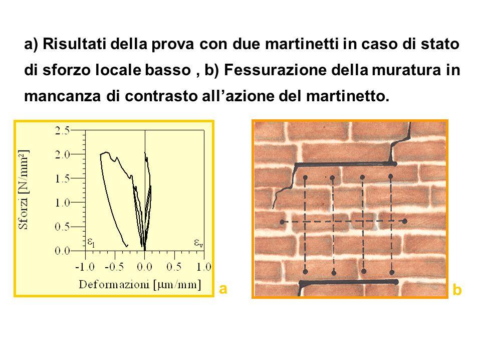 a) Risultati della prova con due martinetti in caso di stato di sforzo locale basso, b) Fessurazione della muratura in mancanza di contrasto all'azion