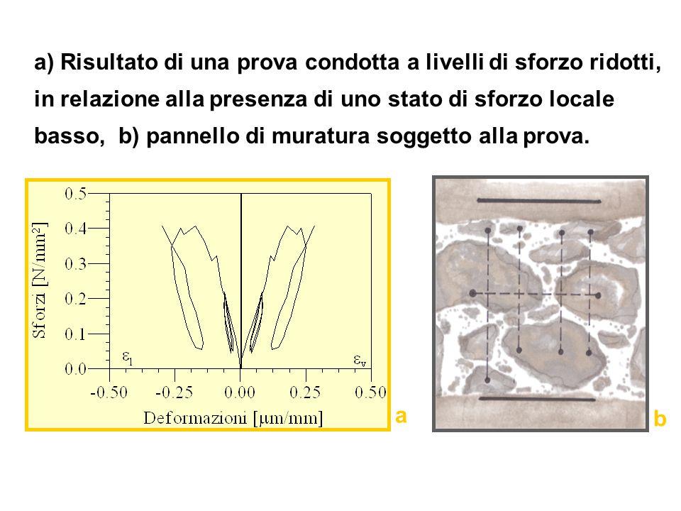 a) Risultato di una prova condotta a livelli di sforzo ridotti, in relazione alla presenza di uno stato di sforzo locale basso, b) pannello di muratur