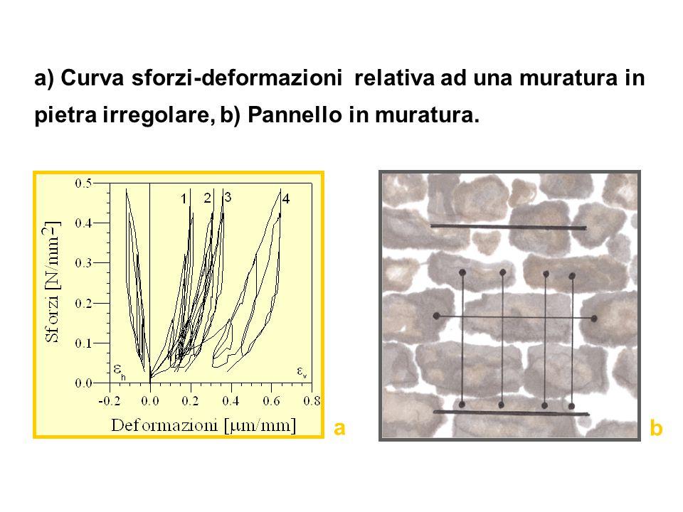 a) Curva sforzi-deformazioni relativa ad una muratura in pietra irregolare, b) Pannello in muratura. b a