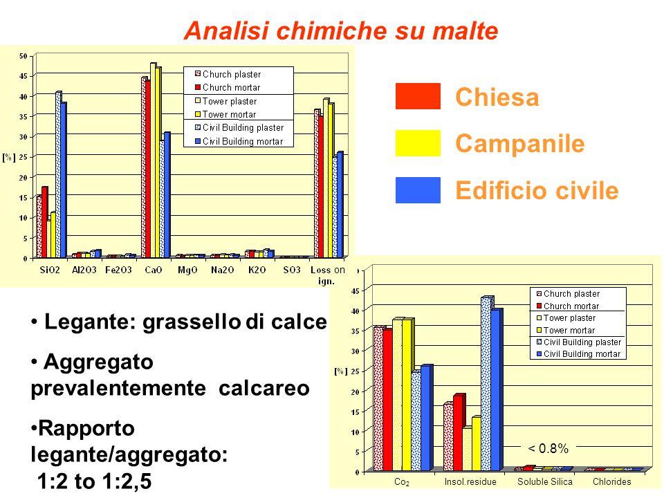 Analisi chimiche su malte Legante: grassello di calce Aggregato prevalentemente calcareo Rapporto legante/aggregato: 1:2 to 1:2,5 Chiesa Campanile Edi