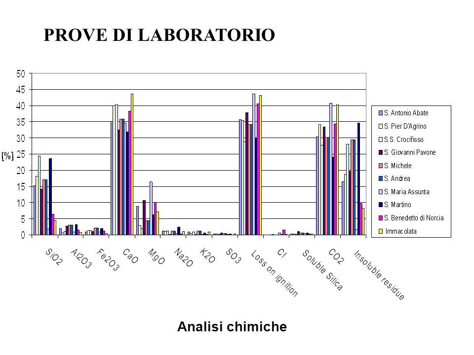Analisi chimiche PROVE DI LABORATORIO