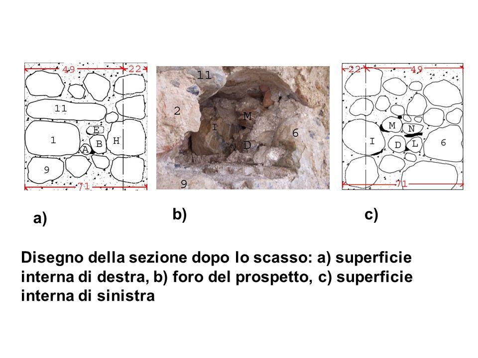 Disegno della sezione dopo lo scasso: a) superficie interna di destra, b) foro del prospetto, c) superficie interna di sinistra a) b)c)